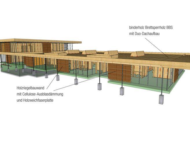 3D-Rendering des Gebäudekonzeptes