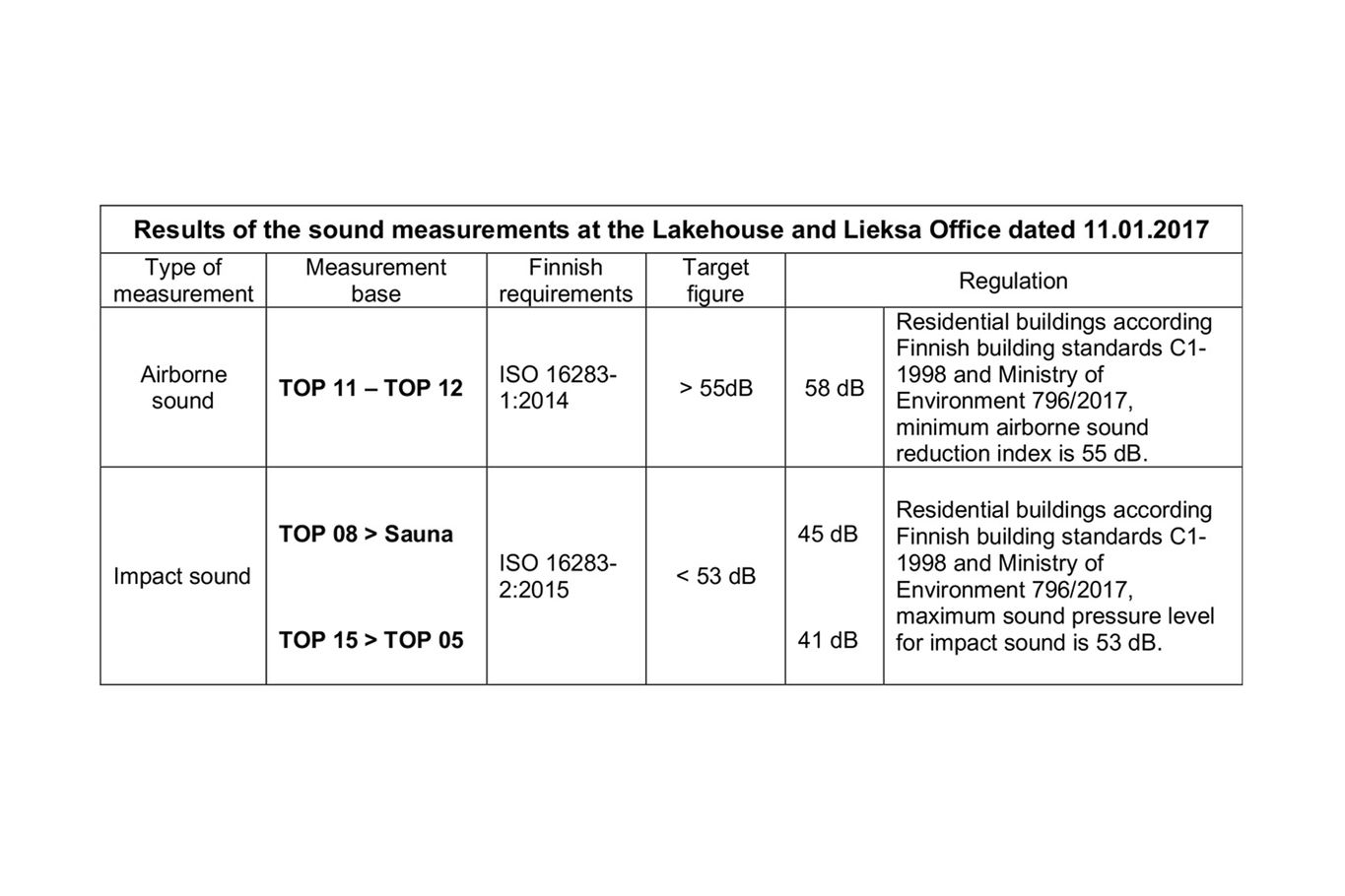 Results of the sound measurements